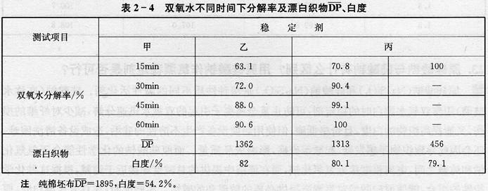 双氧水稳定剂品种较多,在选购和应用中如何进行定性定量检验?